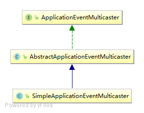 SimpleApplicationEventMulticaster